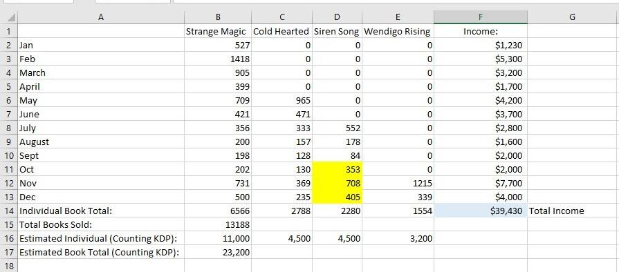 Estimated Sales Figures (2)